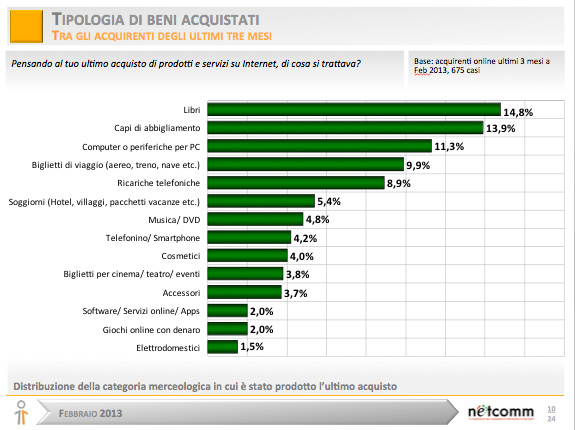 E-commerce-italia-beni-acquistati